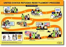 resettlement process