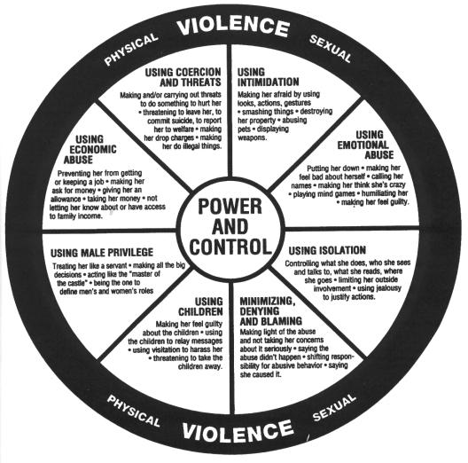 Domestic violence wheel