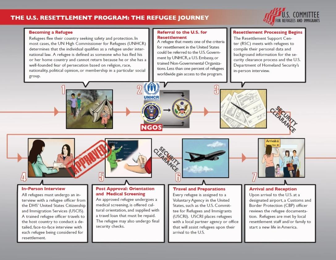 resettlement-process
