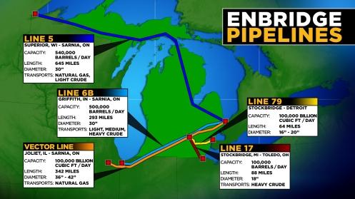 Enbridge lines